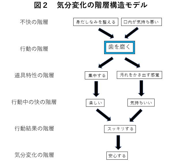 歯磨きにおける気分変化の構造モデルの表