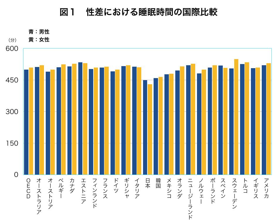 各国の睡眠時間の差の表